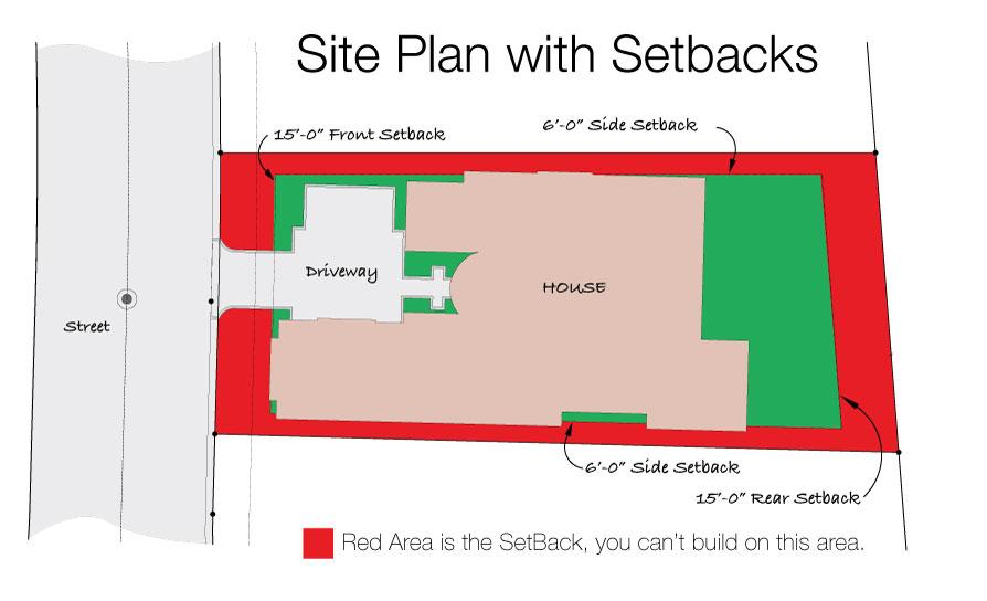 Site Plan with Setbacks Example